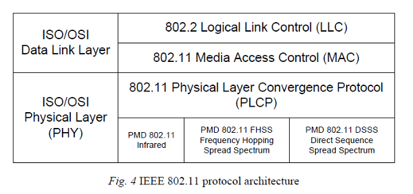 Definition of terms smartlab for Ieee 802 11 architecture